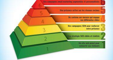 Votre plan marketing sur 4 mois